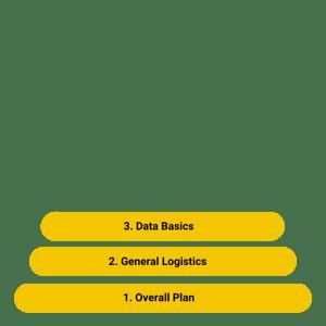 Basics Data product readiness