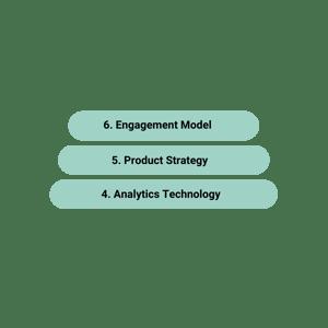 technology Analytics Data product readiness