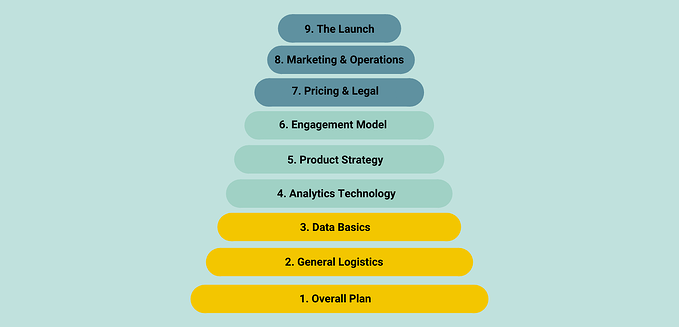 Data Product Readiness Checklist Full