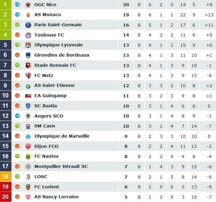 Ligue 1 Score Card