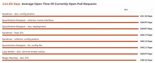 PR Analytics Dashboard exemple
