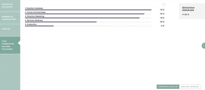 outil de reporting rh recrutement process KPI indicateurs