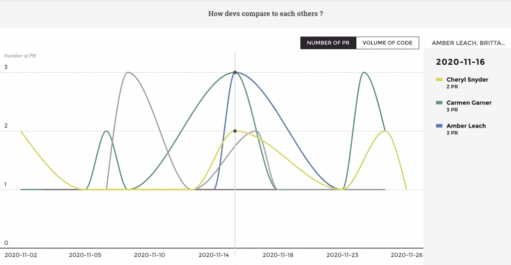 Pull requests analytics software