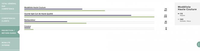 tableau de bord estimation besoins rh