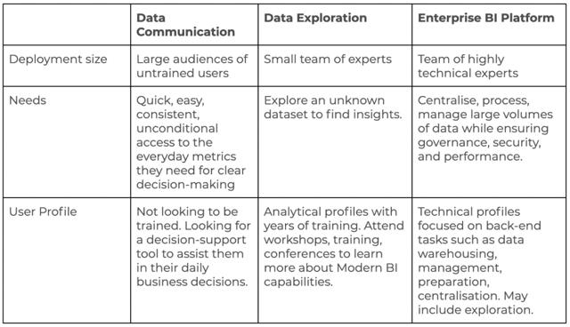 data communication vs data exploration