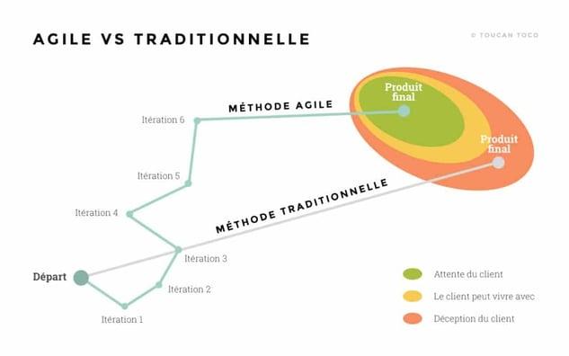 Schéma Méthode Agile | Agile vs Traditionnel| Toucan Toco
