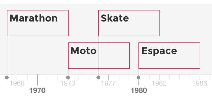 Timeline | Toucan Toco | Data storytelling