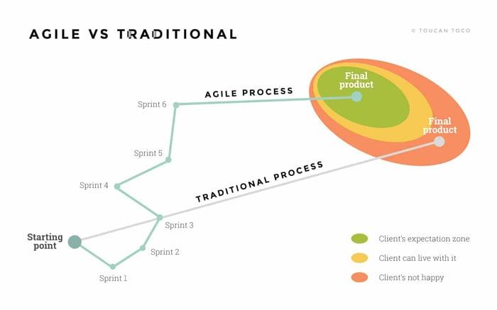 tendances du reporting | Toucan Toco schema méthode agile