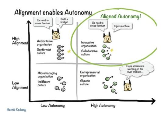 autonomie spotify agilité
