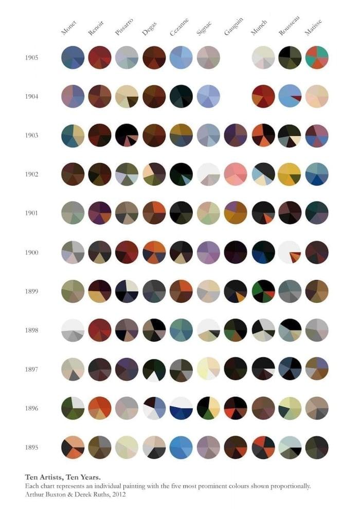 data visualisation et art