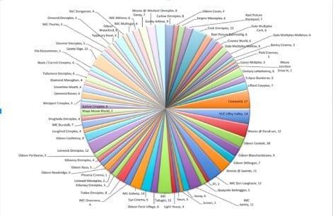 camembert bad practice visualisation