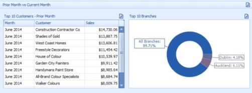 snapshob-abm-top-10-customer-dashboard-min-1024x552-1