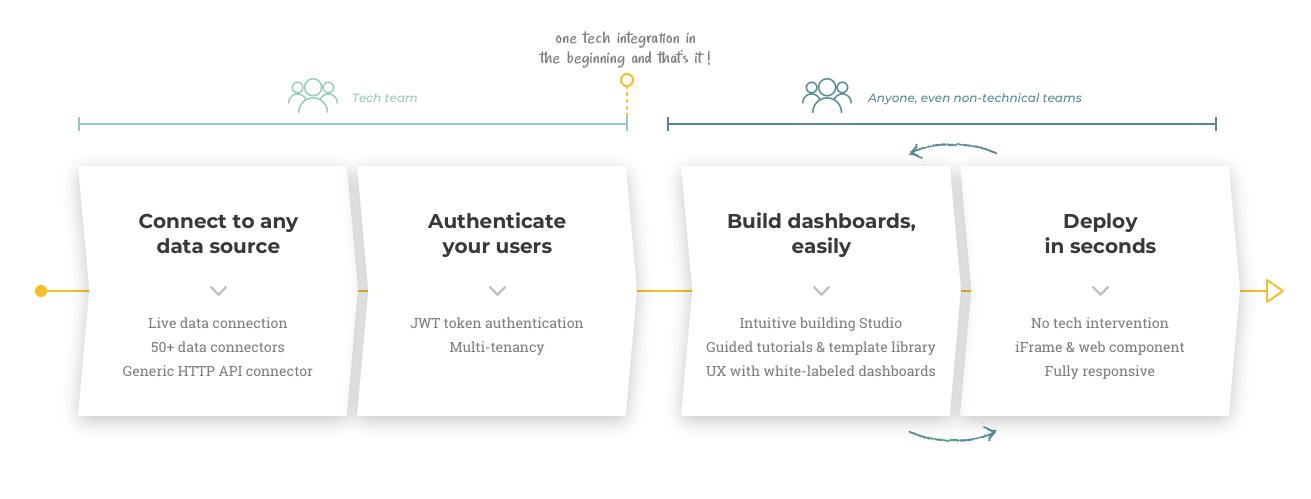 how-it-works-embeddeb Analytics